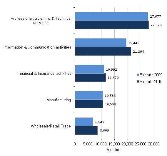 Figure CO - Exports of total ITIS, Top 5 industries