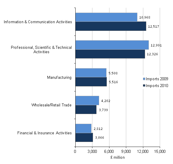 Figure CO - Imports of total ITIS, Top 5 industries