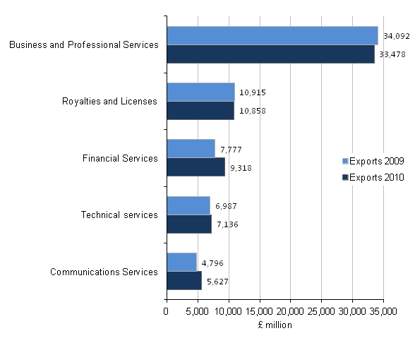 Figure C1 - Exports of total ITIS (all industries) by products, Top 5