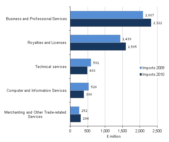 Figure C2 - Imports of the manufacturing industry by product, Top 5