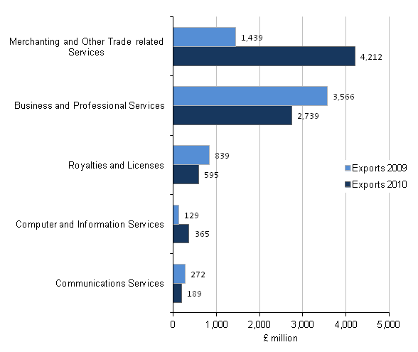 Figure C3 - Exports of the wholesale and retail industry by product, Top 5