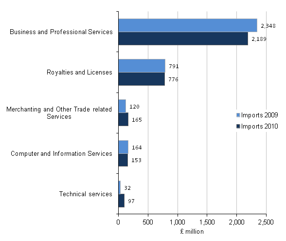 Figure C3 - Imports of the wholesale and retail industry by product, Top 5