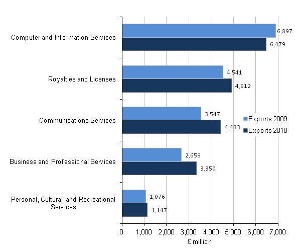 Figure C4 - Exports of the communication and information industry by product, Top 5