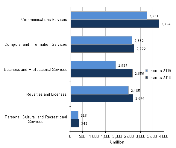 Figure C4 - Imports of the communication and information industry by product, Top 5