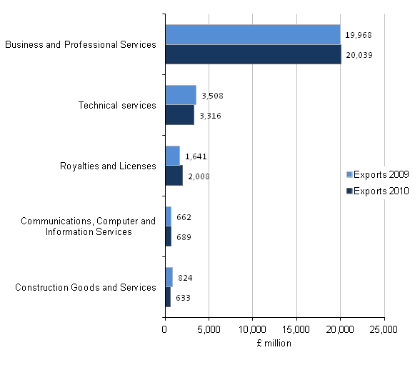 Figure C5 - Exports of the professional, scientific and technical support industry by product, Top 5