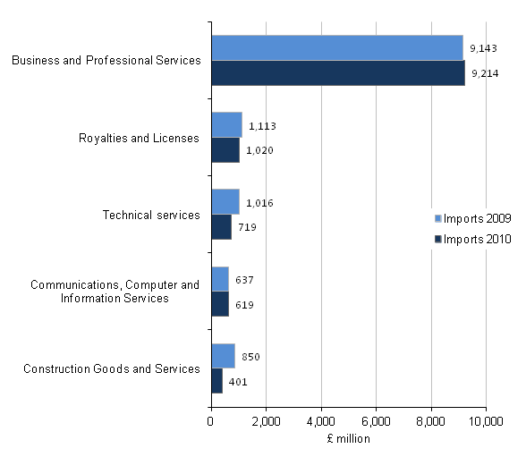 Figure C5 - Imports of the professional, scientific and technical support industry by product, Top 5