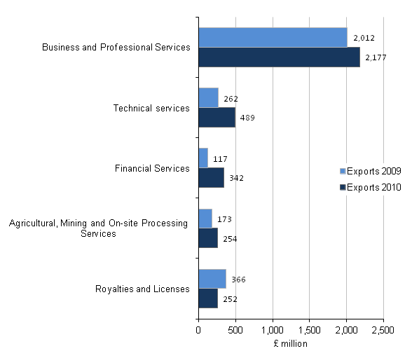 Figure C6 - Exports of the administrative and support service activities industry by product, Top 5