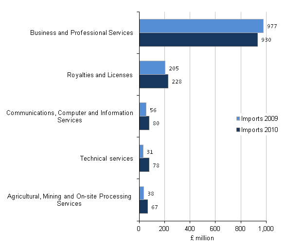 Figure C6 - Imports of the administrative and support service activities industry by product, Top 5