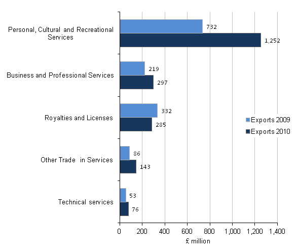 Figure C7 - Exports of the arts, entertainment, recreation and other services activities industry by product, Top 5