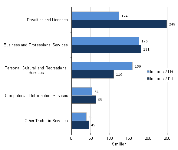 Figure C7 - Imports of the arts, entertainment, recreation and other services activities industry by product, Top 5