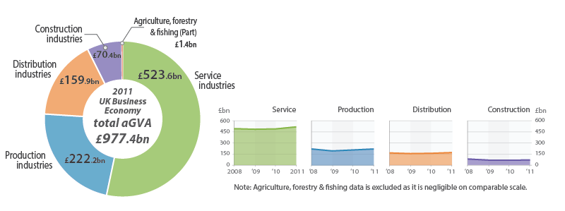 Figure 1: UK Business Economy (Sections A-S), aGVA by industry sector