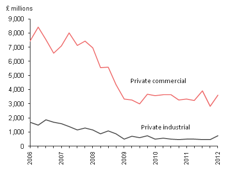 New private non-housing excluding infrastructure