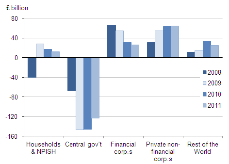 Net lending by sector, £ billion