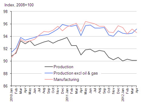 Production and manufacturing ouput index, 2008=100