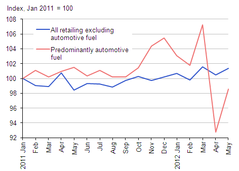 Retail sales index, January 2011=100