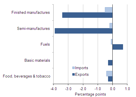 Contributions to export and import growth by commodity, weighted using 2008 value weights, volume terms, month on month
