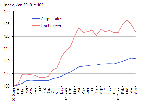 Producer input and output prices for the manufacturing sector, January 2010=100