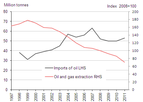 Imports of oil and oil & gas extraction