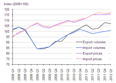 Goods (excluding oil) export and import volume and price indices