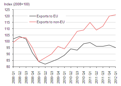 Exports of goods (excluding oil) to the EU and non-EU (2008=100)