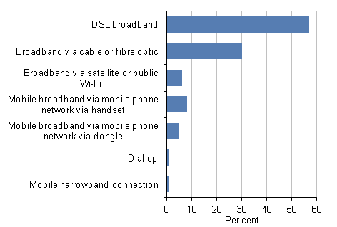 Figure 2: Household Internet access by fixed, 2012