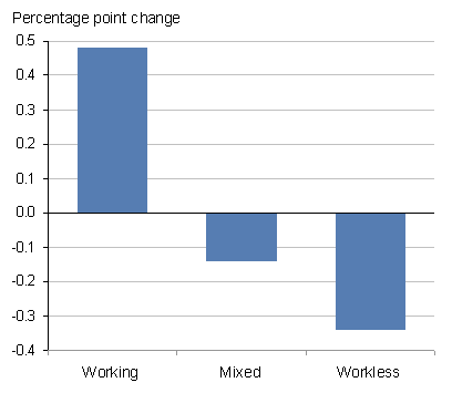 This chart shows the percentage point change on year for working, mixed and workless households