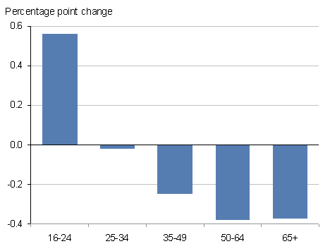 This chart shows the percentage point change on year for people living in workless households by age group