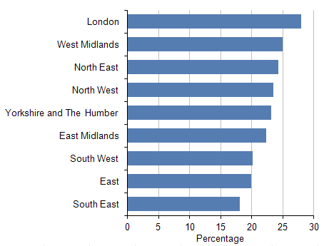 Percentage of people  in households below the poverty threshold after housing costs: by region, 2007/08 to 2009/10.