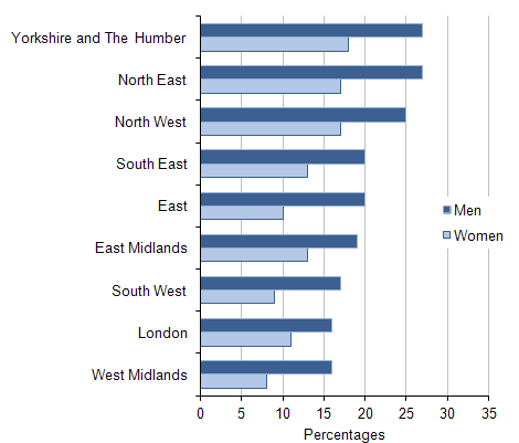 Rates of high alcohol consumption among men and women aged 16 or over: by region, 2009