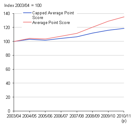 This chart shows capped and uncapped APS scores for England
