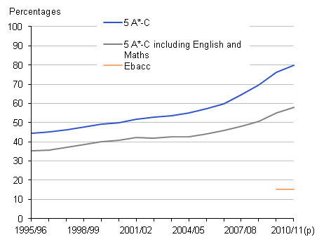 This chart shows threshold measures for GCSE and equivalent examinations