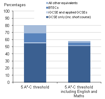 This chart shows the effect of equivalencies on the 5 A*-C threshold measure.