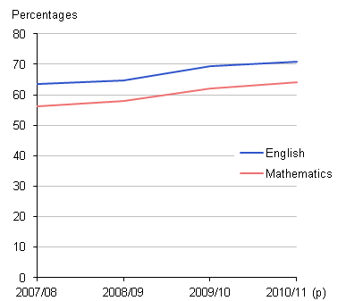 this chart shows percentage of pupils making expected progress in english and Maths