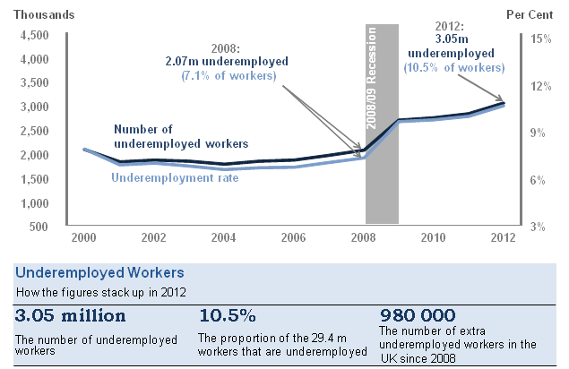 Underemployment levels and rates, April–June, 2000 to 2012, UK