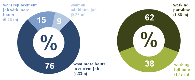 Underemployed workers, April–June 2012, UK