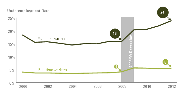 Underemployment rates for full-time and part-time workers, April–June 2000 to 2012, UK