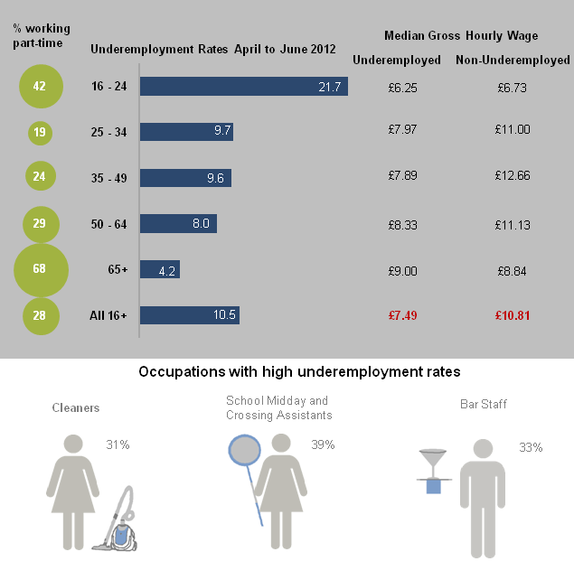 Percentage working part-time, underemployment rates and hourly wage rates by age group, April–June 2012, UK