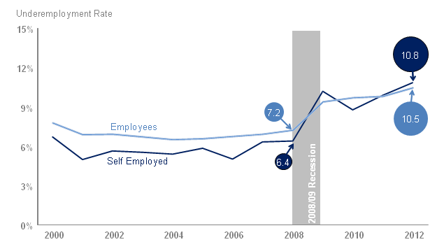 Underemployment rates for employees and the self employed, April–June 2000 to 2012, UK
