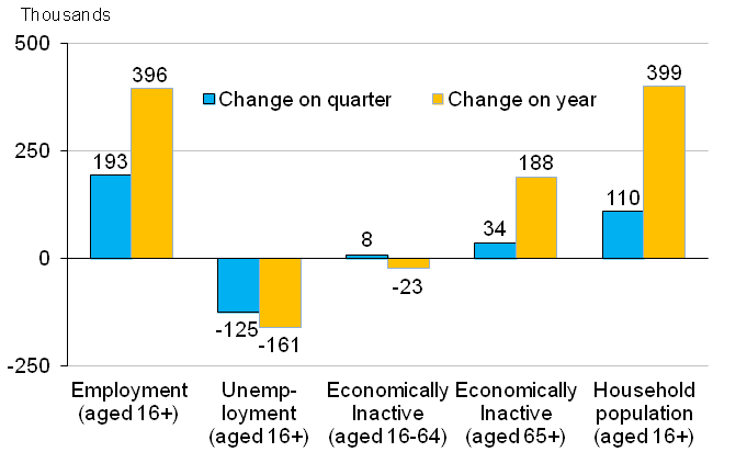 Chart 1: Quarterly and annual changes in number of people in the labour market, seasonally adjusted