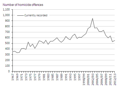 Figure 2.1:  Homicide offences currently recorded by the police in England and Wales, 1967 to 2012/13(1,2)