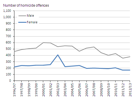 Figure 2.2:  Homicide offences currently recorded by the police in England and Wales, by sex of victim, 1996/97 to 2012/13(1,2)