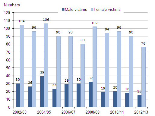 Figure 2.5:  Number of homicide victims aged 16 and over killed by partner/ex-partner, by sex of victim, 2002/03 to 2012/13(1,2)