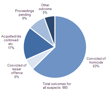 Figure 2.8:  Current outcomes(1,2,3) for suspects of homicides recorded in 2008/09
