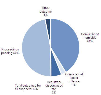 Figure 2.9:  Current outcomes(1,2,3) for suspects of homicides recorded in 2012/13