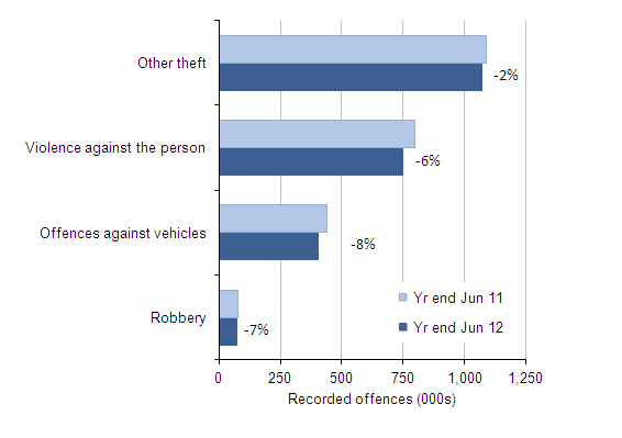 Figure 2 Selected police recorded crime offences: volumes and percentage change between year ending June 2011 and year ending June 2012