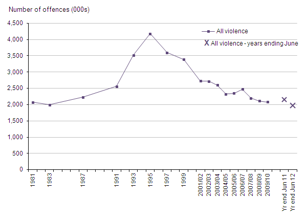 Figure 4 Trends in CSEW violence, 1981 to year ending June 2012