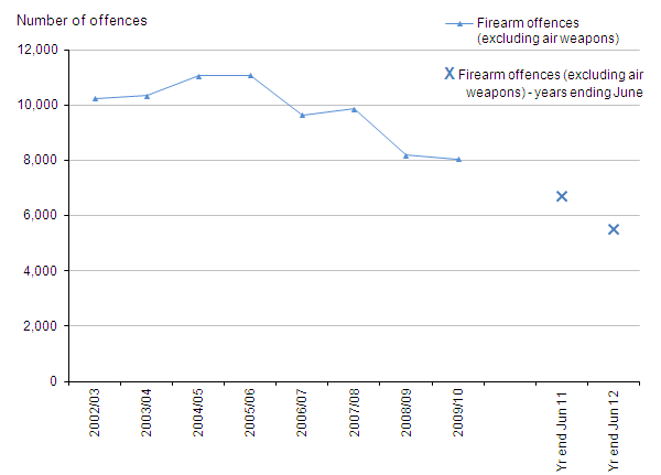 Figure 6 Trends in police recorded crimes involving firearms other than air weapons, 2002/03 to year ending June 2012