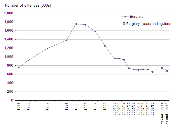Figure 7 Trends in CSEW domestic burglary, 1981 to year ending June 2012