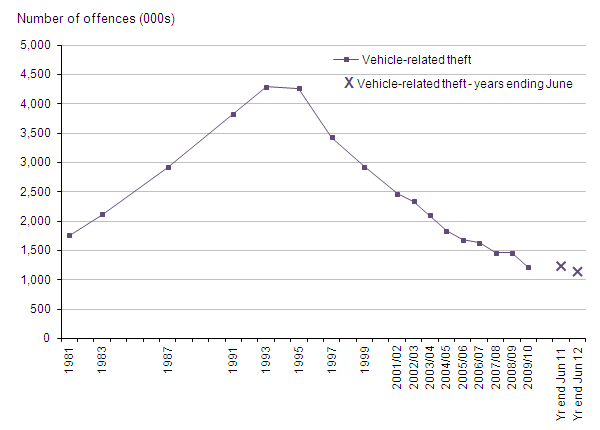 Figure 8 Trends in CSEW vehicle-related theft, 1981 to year ending June 2012