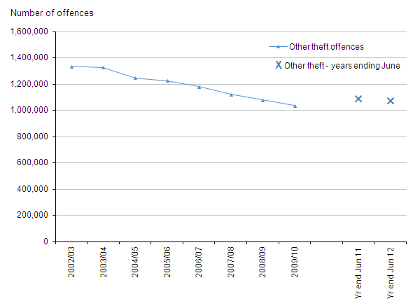 Figure 9 Trends in police recorded other theft offences, 2002/03 to year ending June 2012